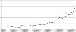 Koliko lira vredi jedan dolar? (2005-2018)