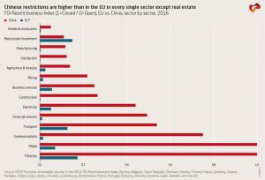 Kineske i EU restrikcije (Rhodium Group)