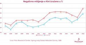 Negativno mišljenje o Kini izraženo u %