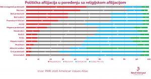 Politička afilijacija u poređenju sa religijskom afilijacijom
